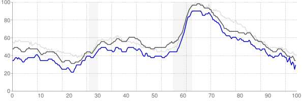 Springfield, Missouri monthly unemployment rate chart